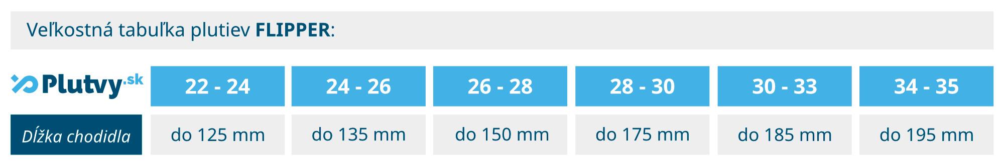 Ako si vybrať správnu veľkost plaveckých plutiev pre deti, veľkostná tabuľka Flipper