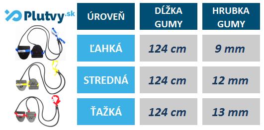 Tabuľka veľkosti posilňovacích prsiarských gúm Topswim od PLUTVY.sk